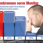 Trockene Augen: Augenbrennen am Monitor-Arbeitsplatz